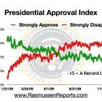 Rasmussen polls indicate Orange Revolution by July 2011