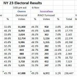Election irregularities in NY-23rd too great to be ignored