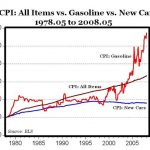 "As Gas Inches Ever Higher, Blame An Environmentalist"" – Plus a Solution"