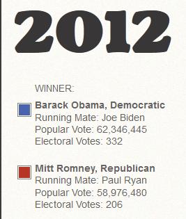 Real Electoral College Reform
