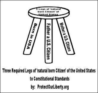 The Three Legged Stool Test & Analogy for Natural born Citizenship of the United States to Constitutional Standards