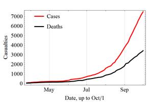 Ebola cases 2014