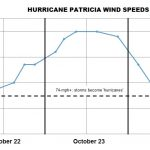Hurricane Patricia 'Records' Not Real
