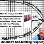 America's Collapse is a Self-Fulfilling Prophecy – UNLESS!