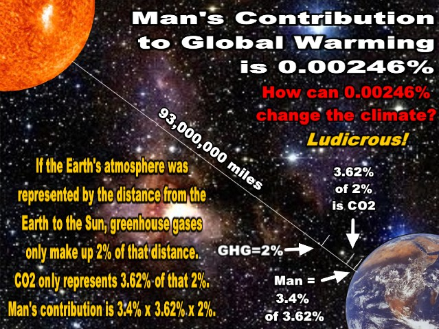 How Can 3.4% x 3.62% x 2% Equal Global Warming?