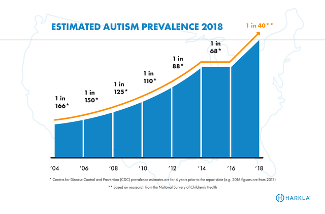 Autism––Still Looking for Answers in All the Wrong Places