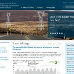 End Subsidies to ALL Energy Sources